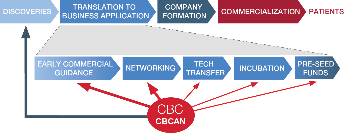 CBCAN graph